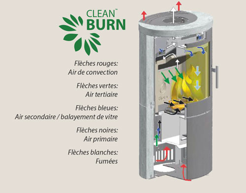 technologie clean burn heta